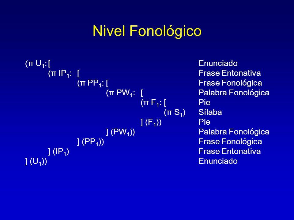 Nivel Fonológico (π U1: [ Enunciado (π IP1: [ Frase Entonativa